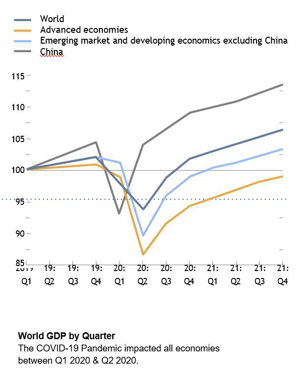 World GDP by Quarter