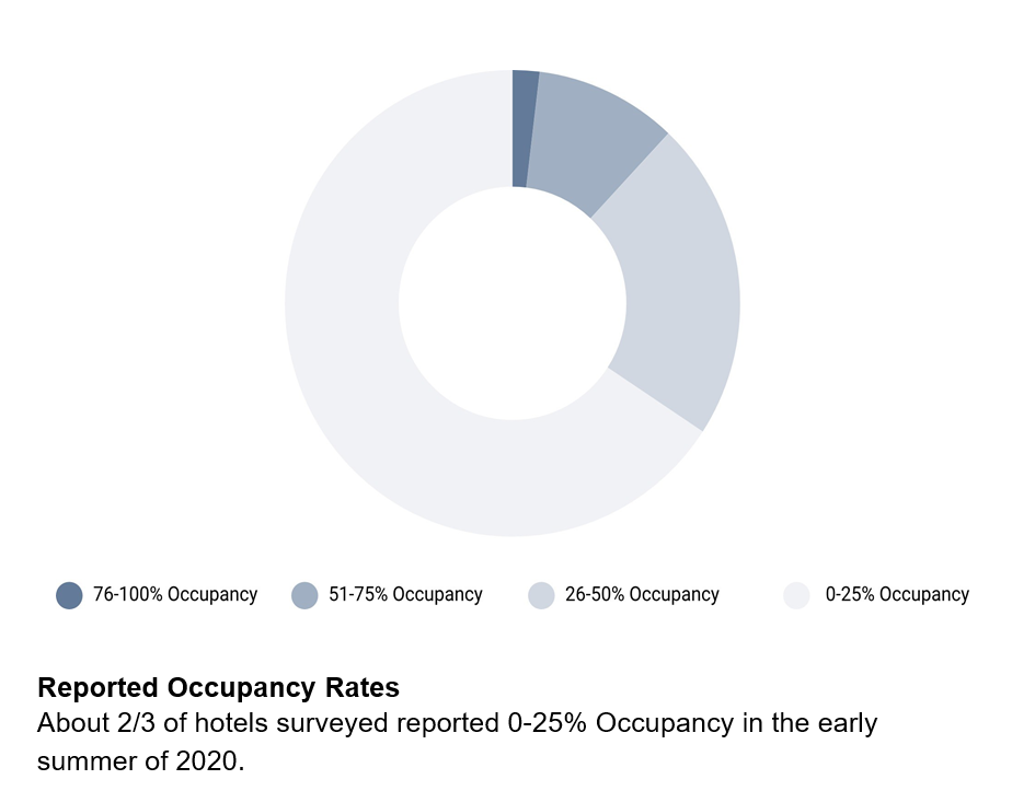 Reported Occupancy Rates