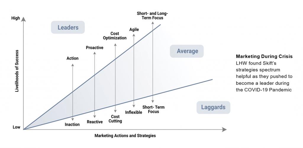 Marketing During Crisis